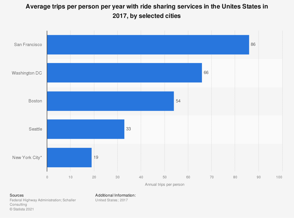Statistic: Average trips per person per year with ride sharing services in the Unites States in 2017, by selected cities | Statista