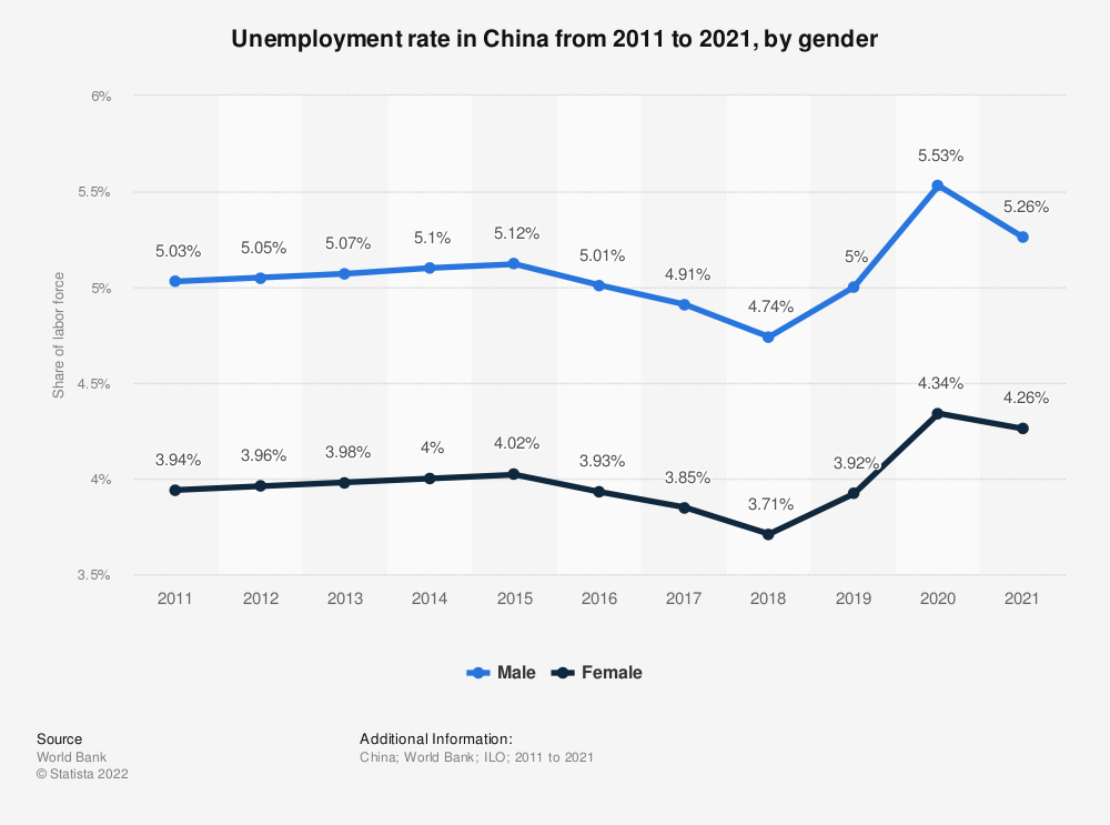 Statistic: Unemployment rate in China from 2007 to 2017, by gender | Statista