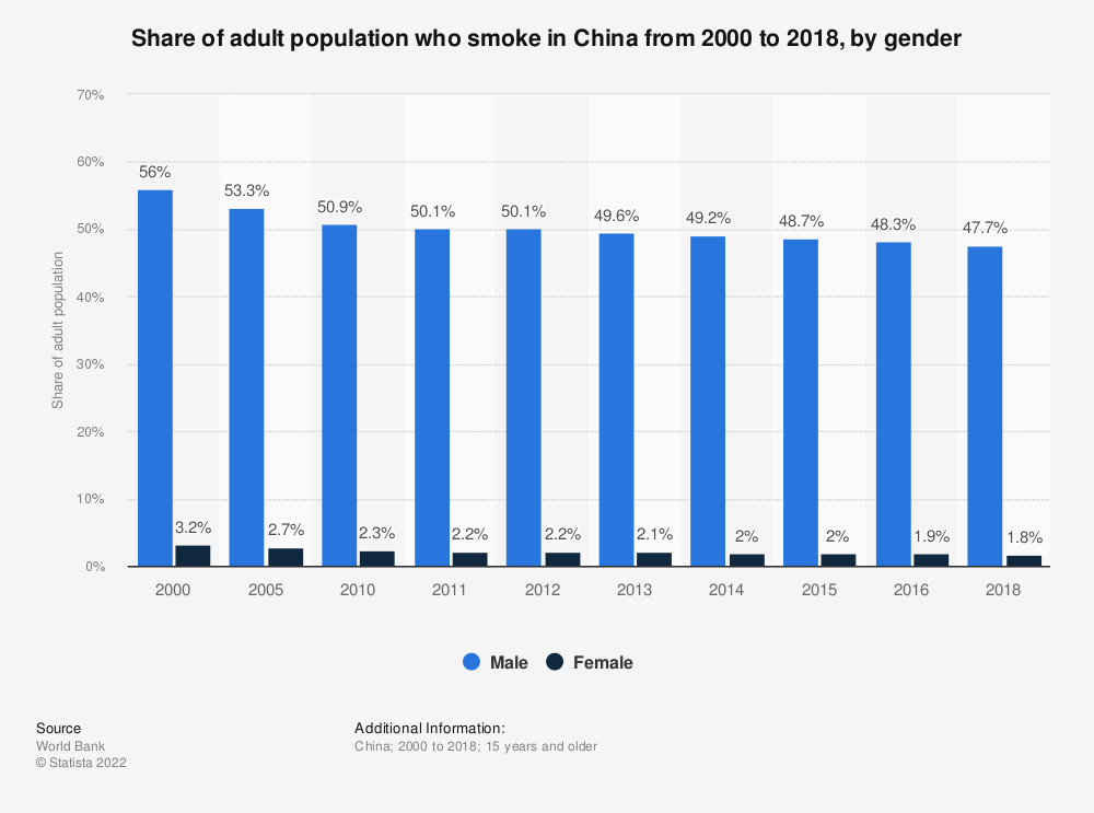 Statistic: Share of adult population who smoke in China from 2000 to 2016, by gender | Statista
