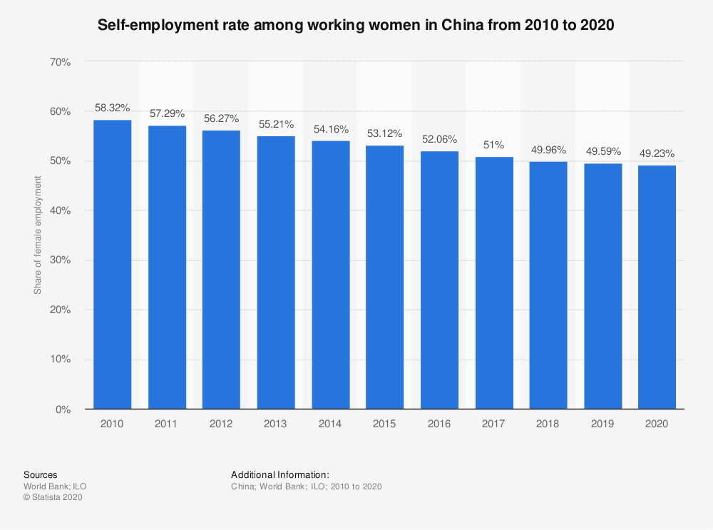 Statistic: Self-employment rate among working women in China from 2010 to 2020 | Statista