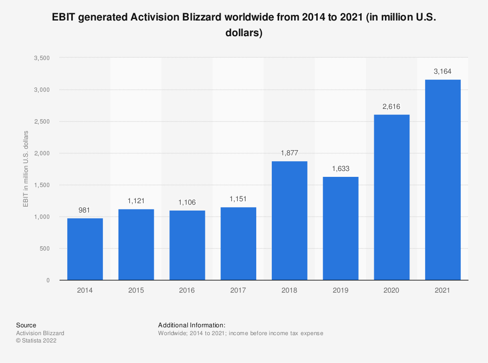 Statistic: EBITDA of Activision Blizzard worldwide from 2014 to 2019 (in million U.S. dollars) | Statista