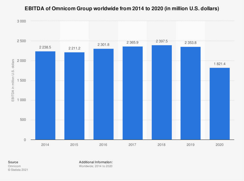 Statistic: EBITDA of Omnicom Group worldwide from 2014 to 2019 (in million U.S. dollars) | Statista