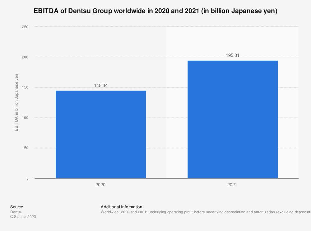 Statistic: EBITDA of Dentsu worldwide from 2014 to 2018 (in million Japanese yen) | Statista