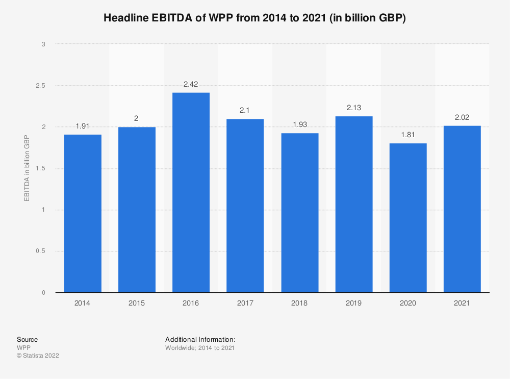 Statistic: Headline EBITDA of WPP worldwide from 2014 to 2018 (in million British pounds) | Statista