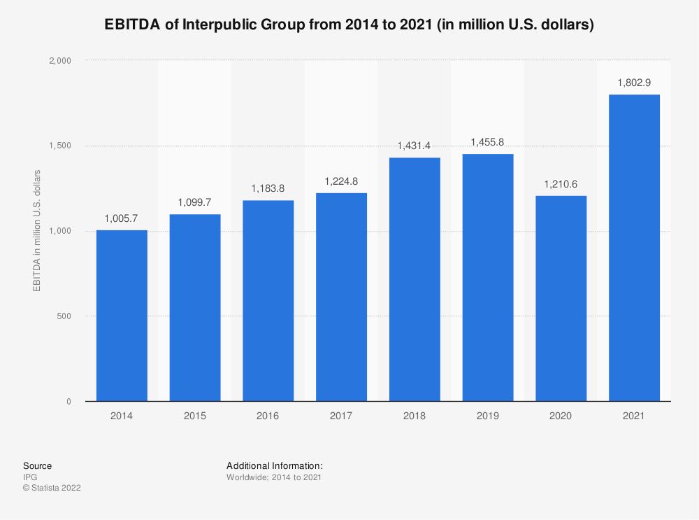 Statistic: EBITDA of Interpublic Group worldwide from 2014 to 2017 (in million U.S. dollars) | Statista
