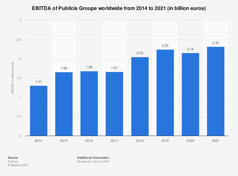 Statistic: EBITDA of Publicis Groupe worldwide from 2014 to 2020 (in million euros) | Statista