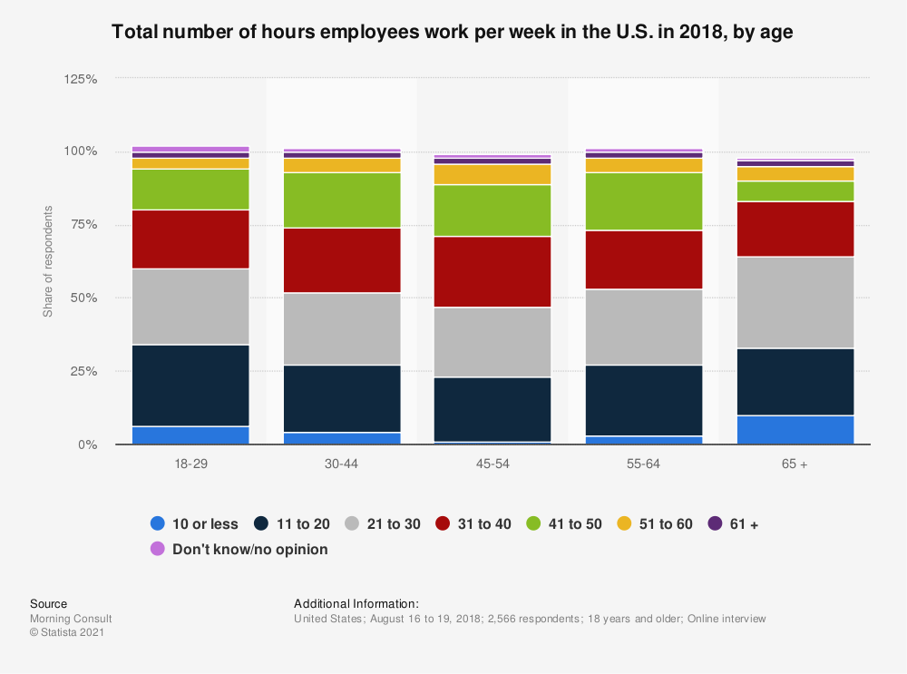 Statistic: Total number of hours employees work per week in the U.S. in 2018, by age | Statista