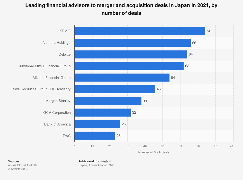 Statistic: Leading financial advisors to merger and acquisition deals in Japan in the first half of 2018, by number of deals | Statista