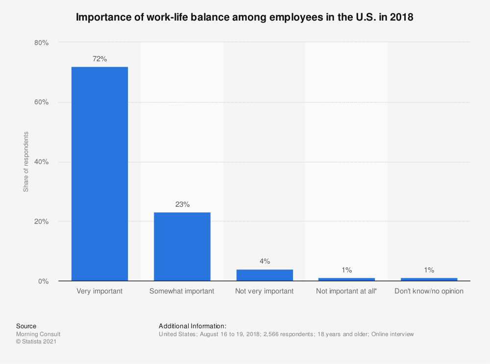 Statistic: Importance of work-life balance among employees in the U.S. in 2018 | Statista