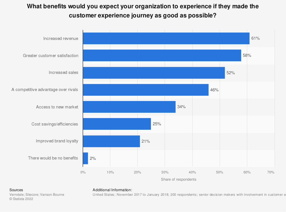 Statistic: What benefits would you expect your organization to experience if they made the customer experience journey as good as possible? | Statista