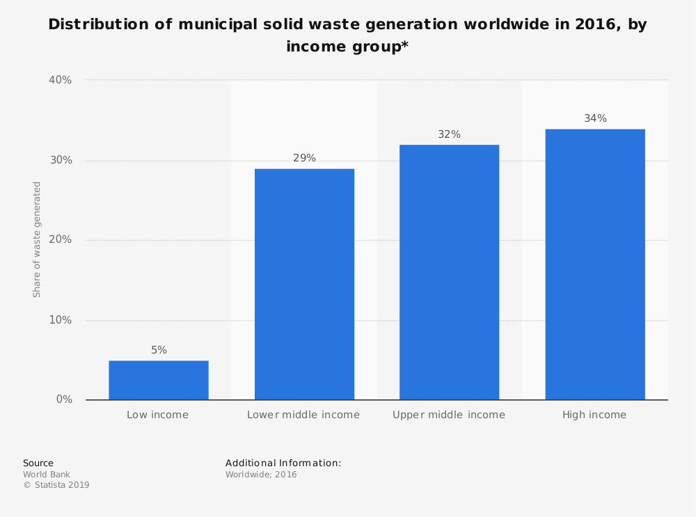 Statistic: Distribution of municipal solid waste generation worldwide in 2016, by income group* | Statista