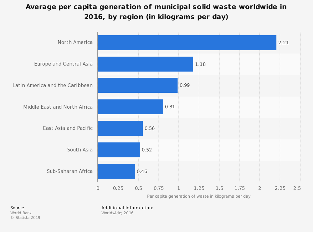 Statistic: Average per capita generation of municipal solid waste worldwide in 2016, by region (in kilograms per day) | Statista