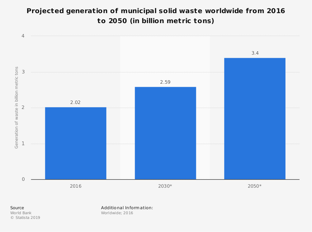 Statistic: Projected generation of municipal solid waste worldwide from 2016 to 2050 (in billion metric tons) | Statista