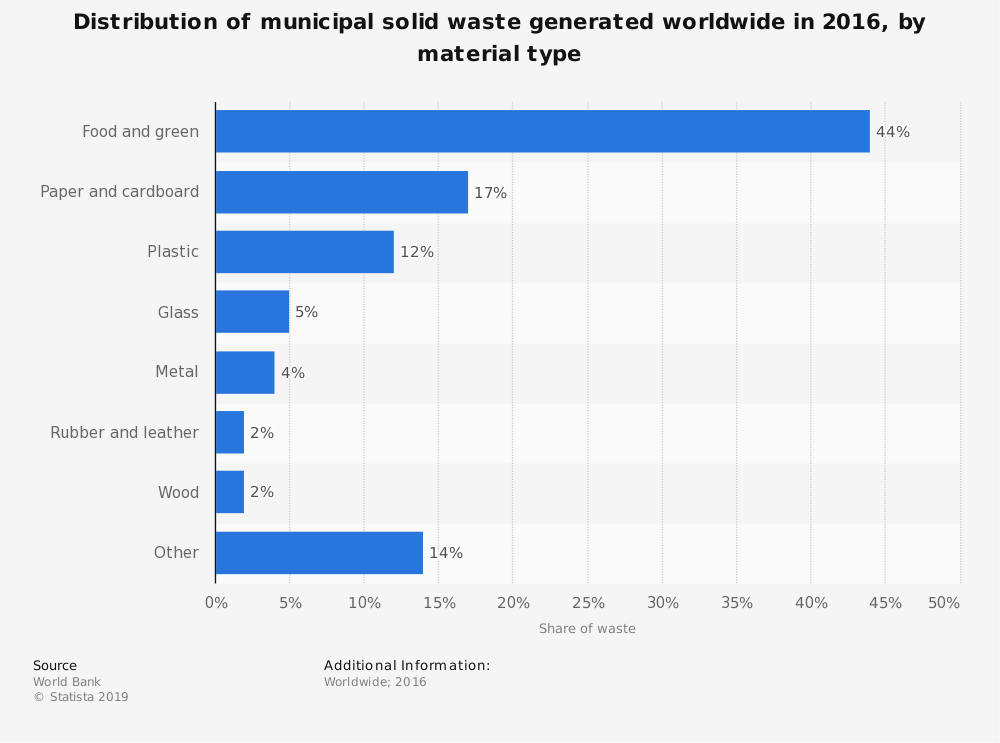Statistic: Distribution of municipal solid waste generated worldwide in 2016, by material type | Statista