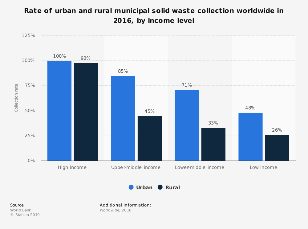 Statistic: Rate of urban and rural municipal solid waste collection worldwide in 2016, by income level | Statista