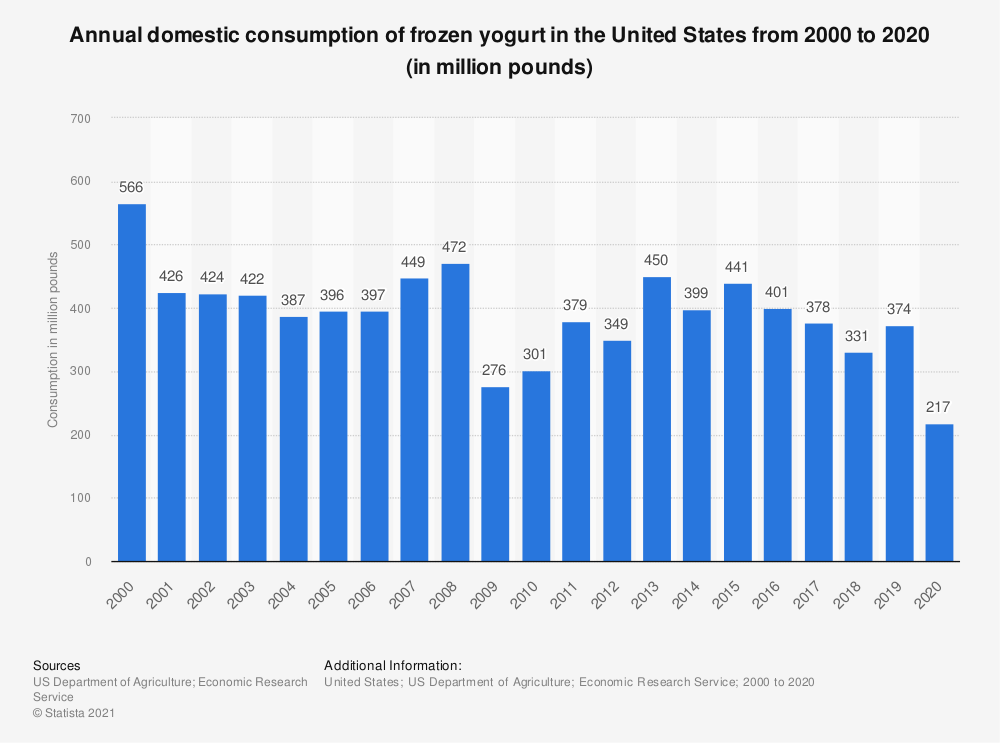 Statistic: Annual domestic consumption of frozen yogurt in the United States from 2000 to 2018 (in million pounds) | Statista