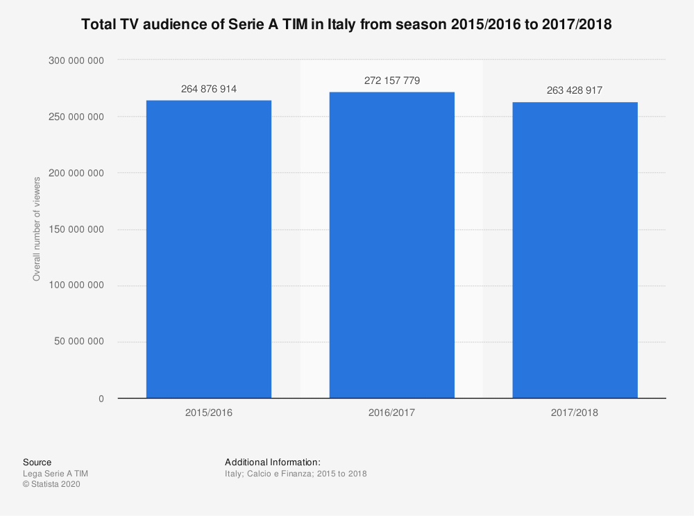 Statistic: Total TV audience of Serie A TIM in Italy from season 2015/2016 to 2017/2018 | Statista