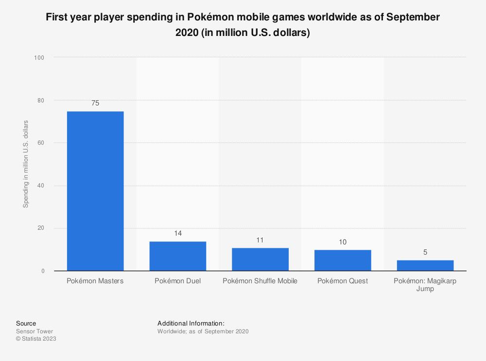 Statistic: Player spending in Pokémon mobile games worldwide as of December 2018 (in million U.S. dollars) | Statista