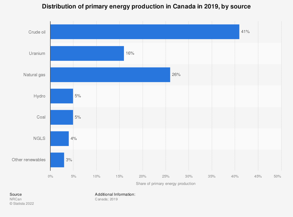 Statistic: Distribution of primary energy production in Canada in 2017, by source | Statista