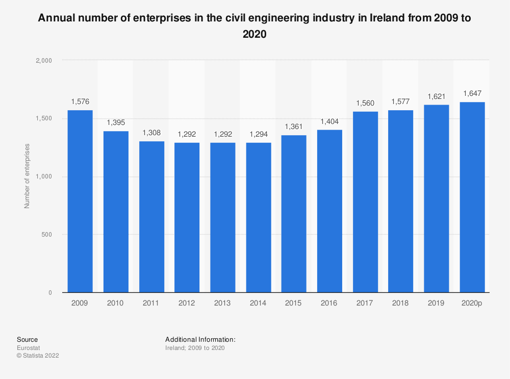 Statistic: Annual number of enterprises in the civil engineering industry in Ireland from 2008 to 2018 | Statista