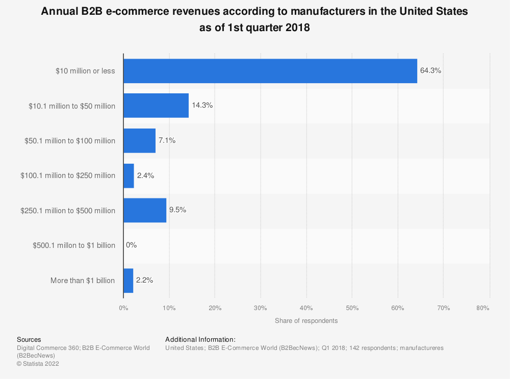 Statistic: Annual B2B e-commerce revenues according to manufacturers in the United States as of 1st quarter 2018 | Statista