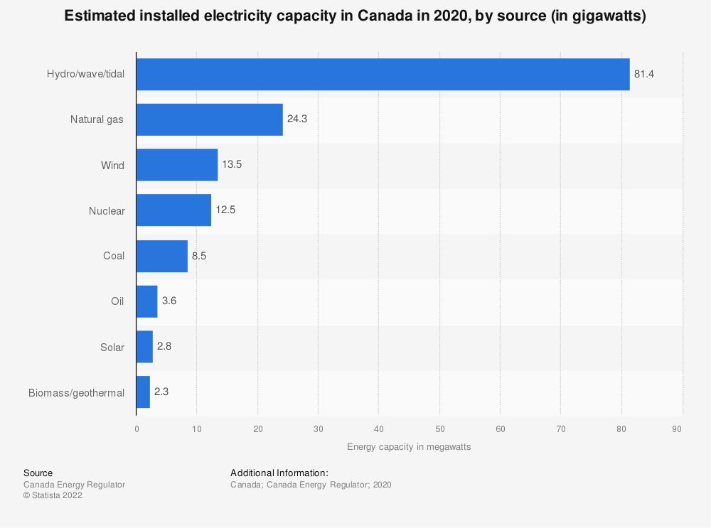 Statistic: Capacity of electricity in Canada as of 2016, by source (in megawatts) | Statista
