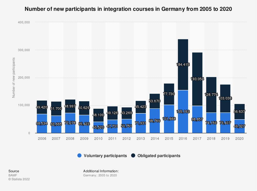 Statistic: Number of new participants in integration courses in Germany from 2005 to 2019 | Statista