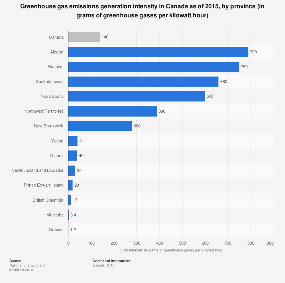 Statistic: Greenhouse gas emissions generation intensity in Canada as of 2015, by province (in grams of greenhouse gases per kilowatt hour) | Statista