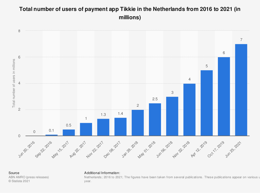Statistic: Total number of users of payment app Tikkie in the Netherlands from 2016 to 2018 (in millions) | Statista