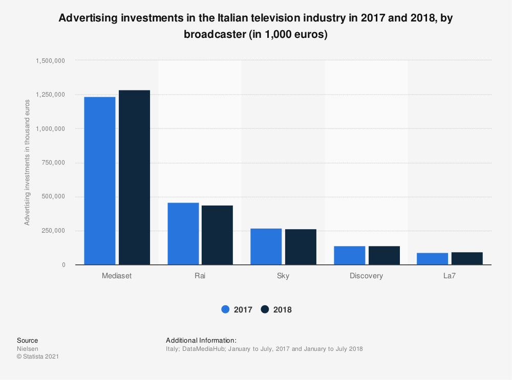 Statistic: Advertising investments in the Italian television industry in 2017 and 2018, by broadcaster (in 1,000 euros) | Statista