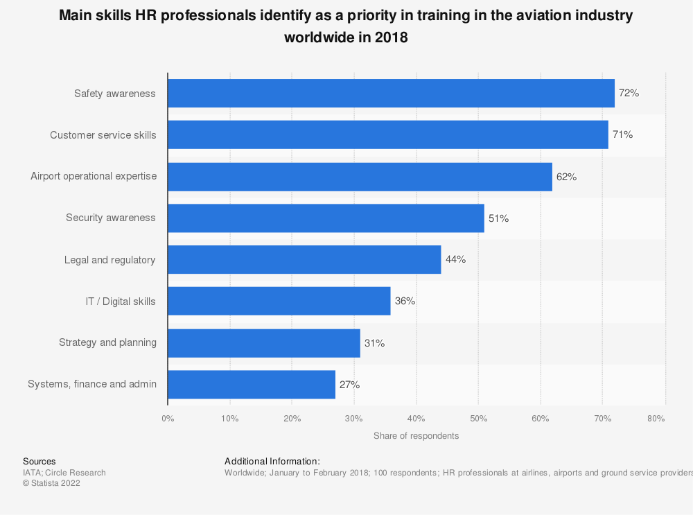Statistic: Main skills HR professionals identify as a priority in training in the aviation industry worldwide in 2018 | Statista