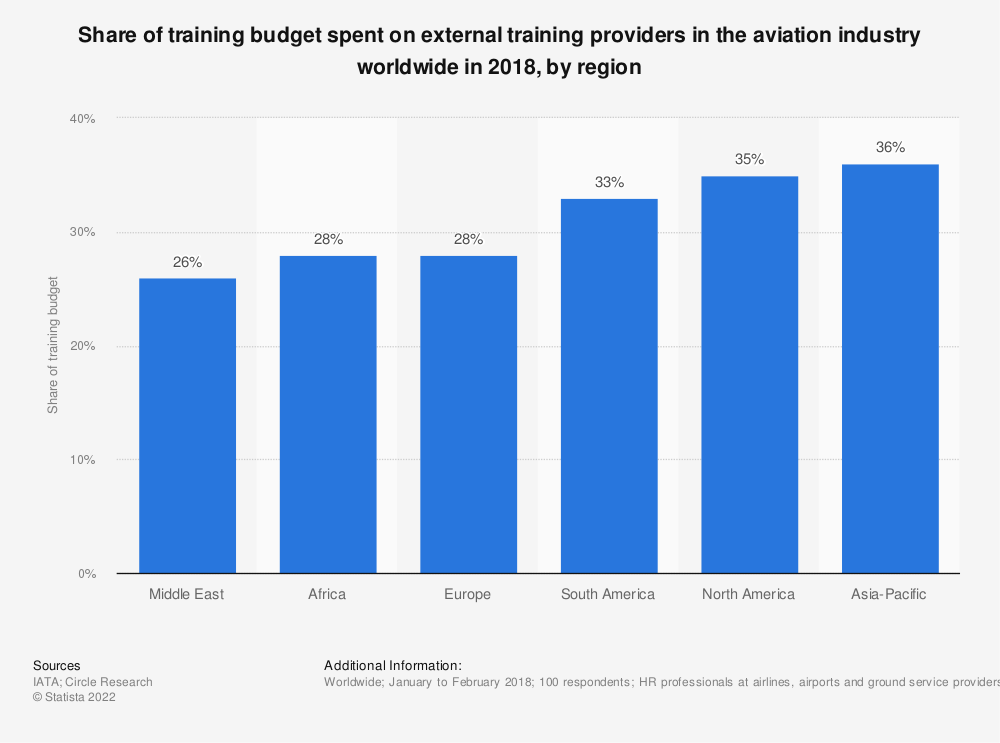 Statistic: Share of training budget spent on external training providers in the aviation industry worldwide in 2018, by region | Statista