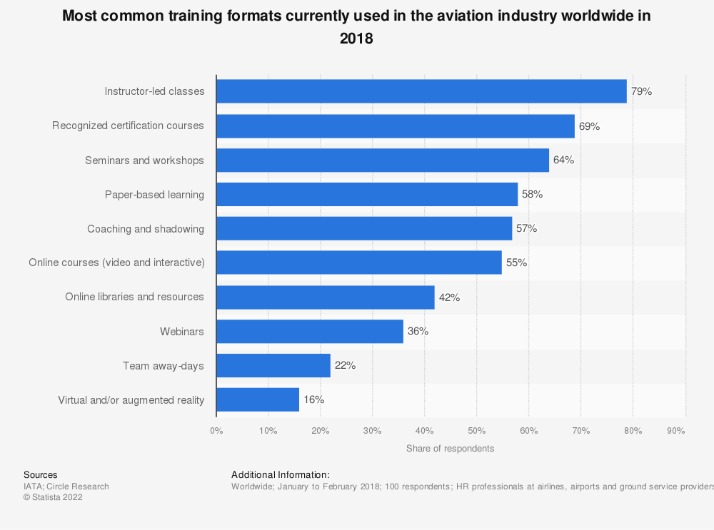 Statistic: Most common training formats currently used in the aviation industry worldwide in 2018 | Statista