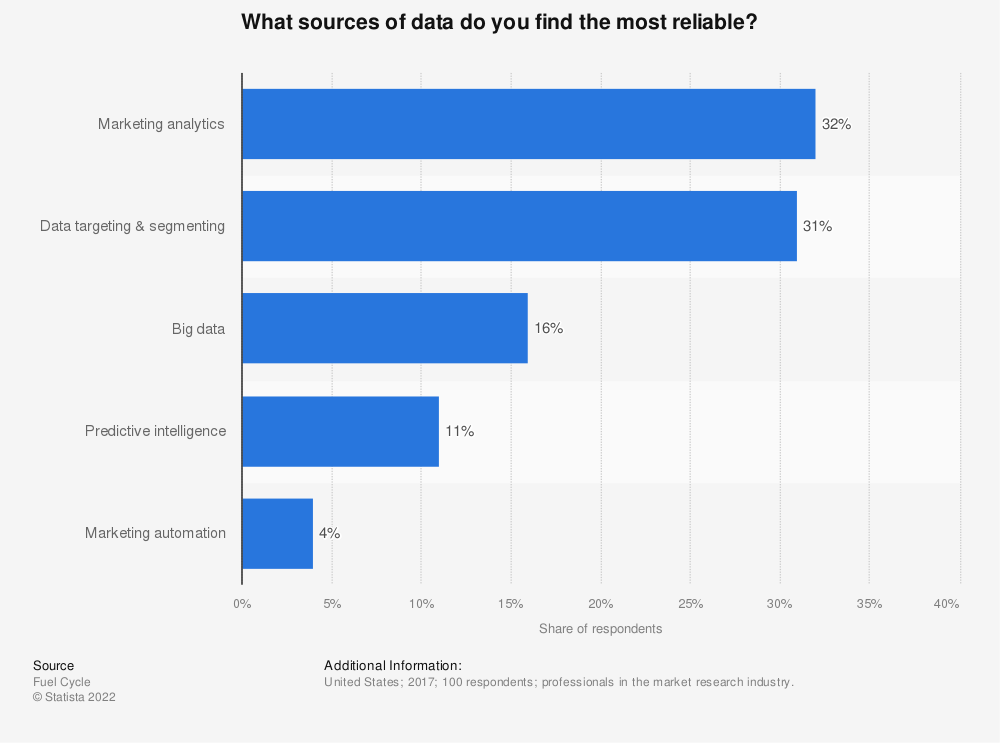 Statistic: What sources of data do you find the most reliable? | Statista