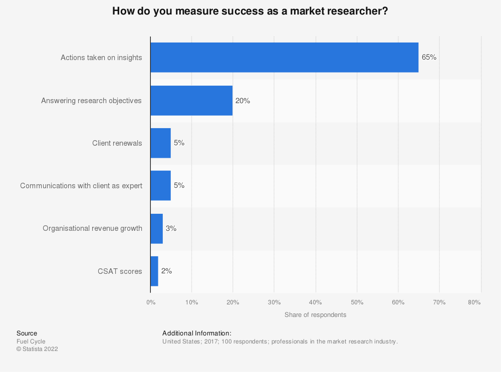 Statistic: How do you measure success as a market researcher? | Statista