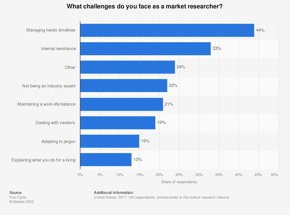 Statistic: What challenges do you face as a market researcher? | Statista