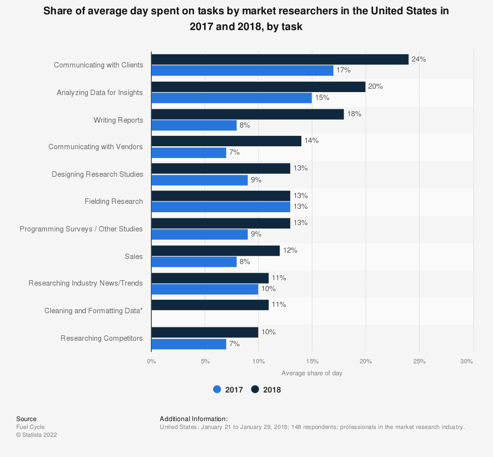 Statistic: Share of average day spent on tasks by market researchers in the United States in 2017 and 2018, by task | Statista