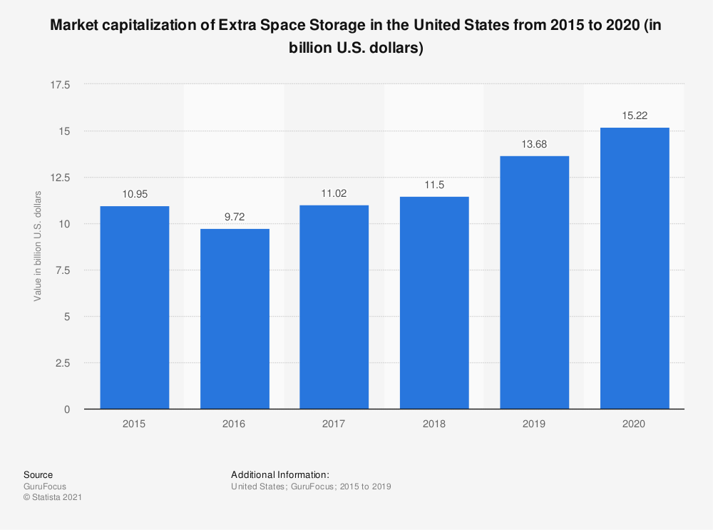 Statistic: Market capitalization of Extra Space Storage in the United States from 2015 to 2017 (in billion U.S. dollars) | Statista