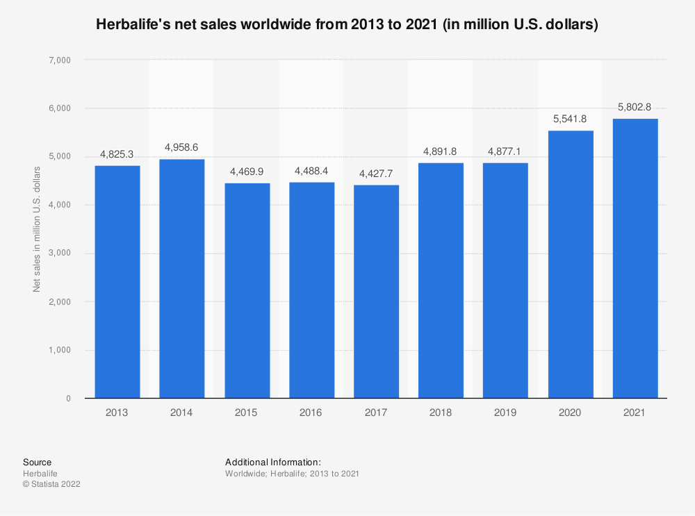 Statistic: Herbalife's net sales worldwide from 2013 to 2020 (in million U.S. dollars)   Statista