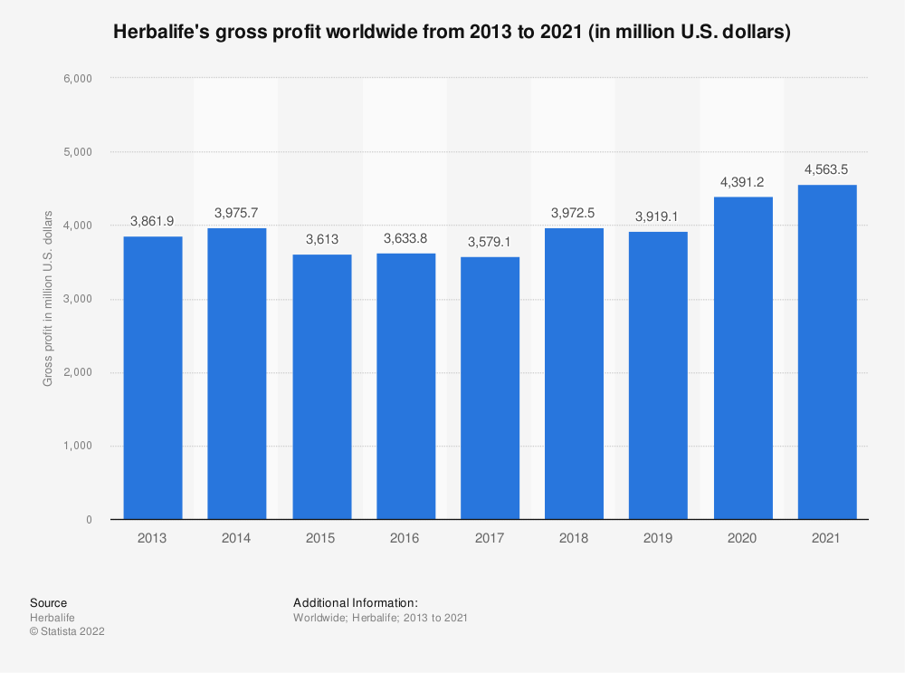 Statistic: Herbalife's gross profit worldwide from 2013 to 2019 (in million U.S. dollars) | Statista