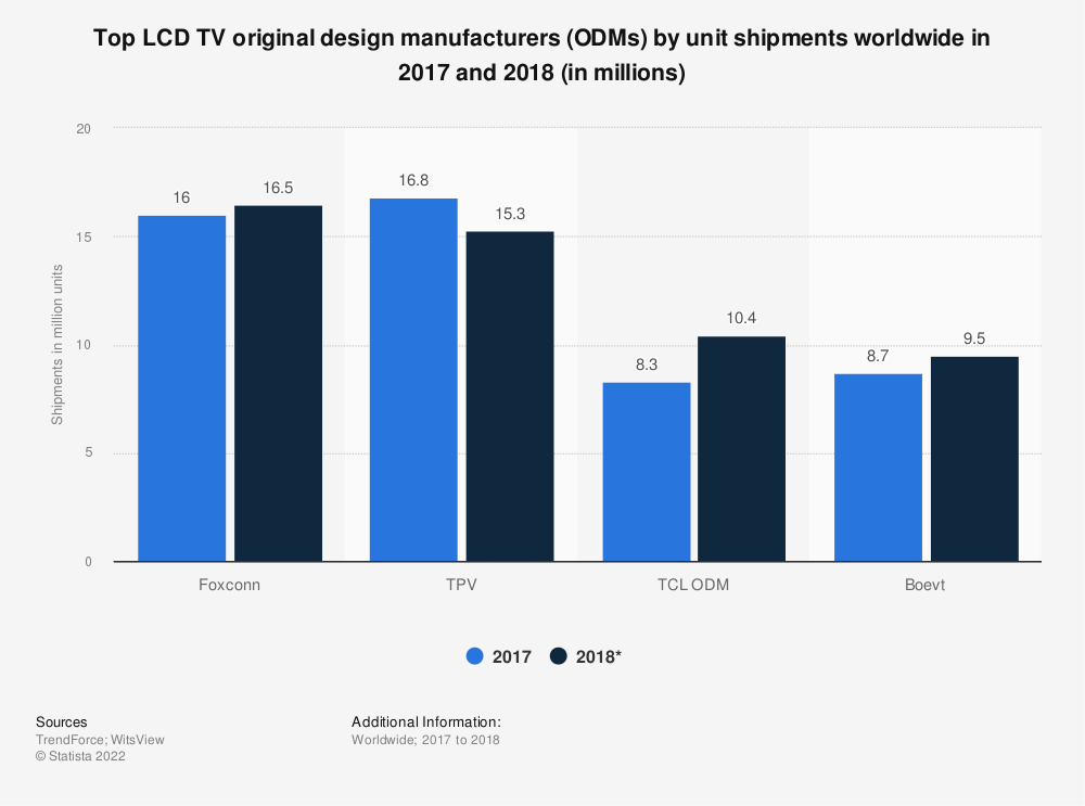 Statistic: Top LCD TV original design manufacturers (ODMs) by unit shipments worldwide in 2017 and 2018 (in millions) | Statista