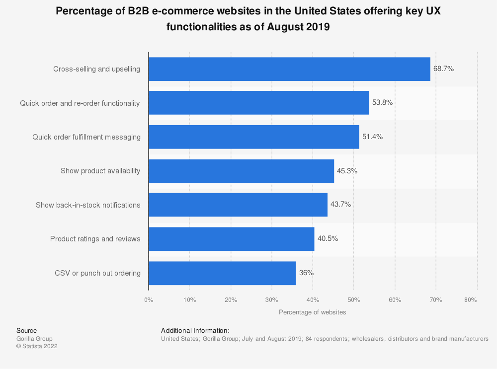 Statistic: Percentage of B2B e-commerce websites in the United States offering key UX functionalities as of August 2019 | Statista