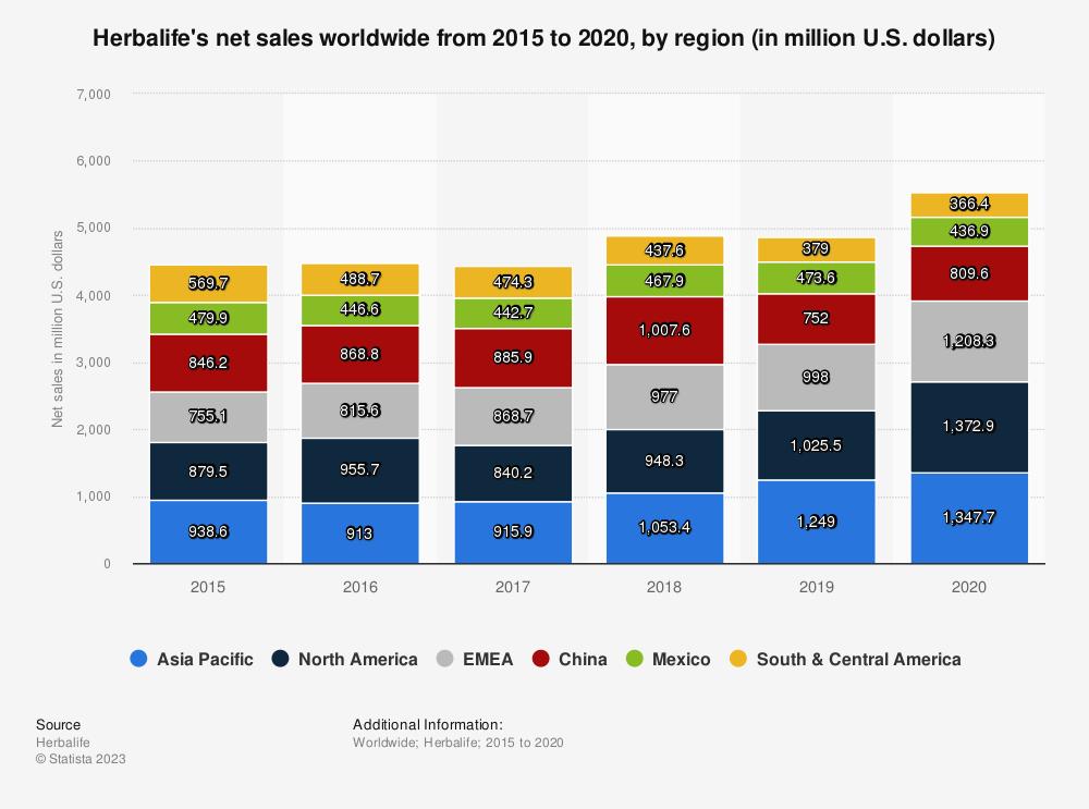Statistic: Herbalife's net sales worldwide from 2015 to 2020, by region (in million U.S. dollars) | Statista