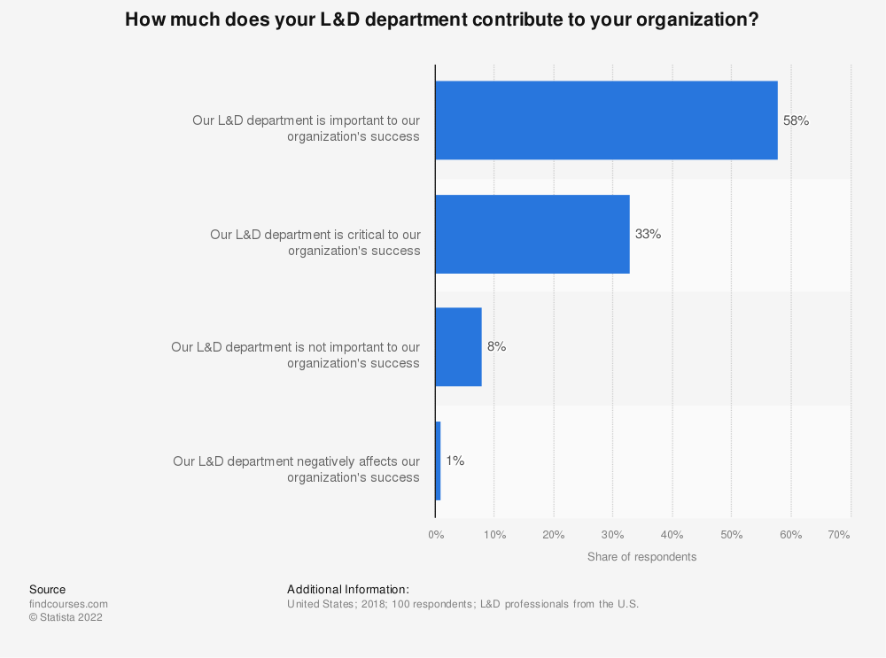 Statistic: How much does your L&D department contribute to your organization? | Statista