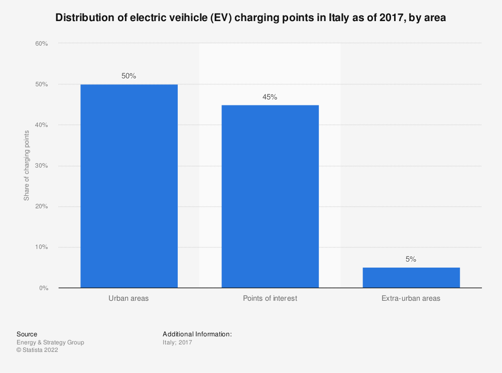Statistic: Distribution of electric veihicle (EV) charging points in Italy as of 2017, by area  | Statista