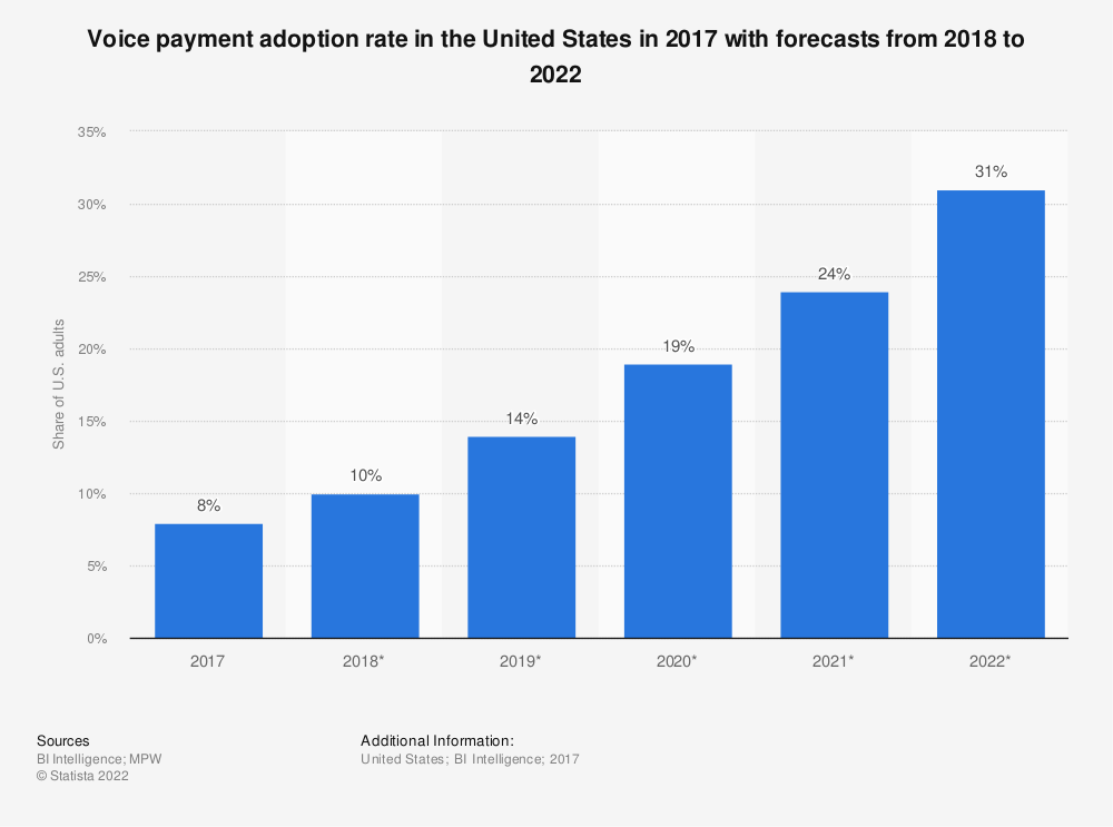 Statistic: Voice payment adoption rate in the United States from 2017 to 2022 | Statista
