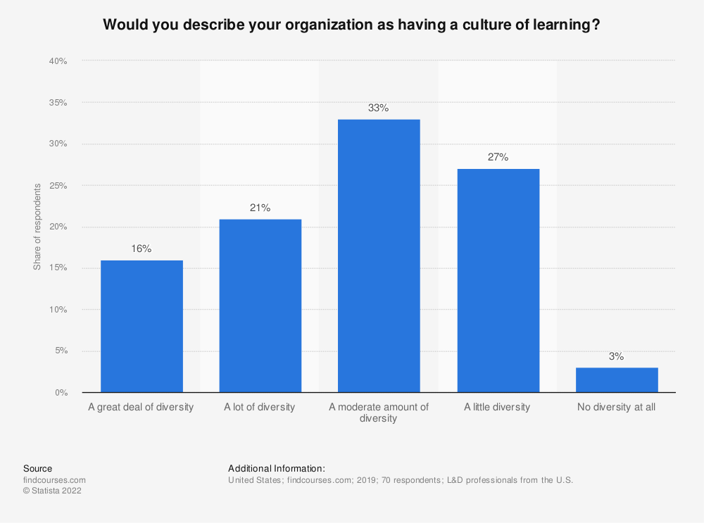 Statistic: Would you describe your organization as having a culture of learning? | Statista