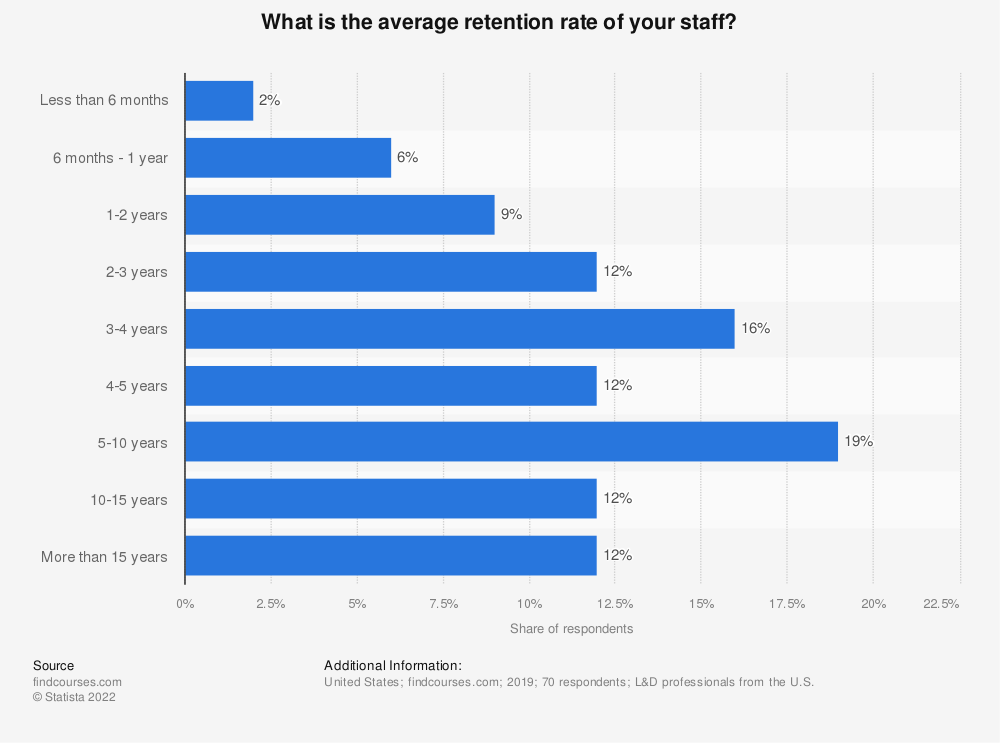 Statistic: What is the average retention rate of your staff? | Statista