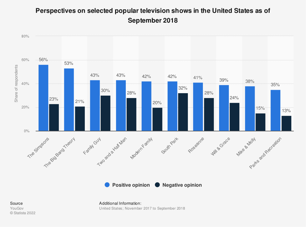 Statistic: Perspectives on selected popular television shows in the United States as of September 2018 | Statista