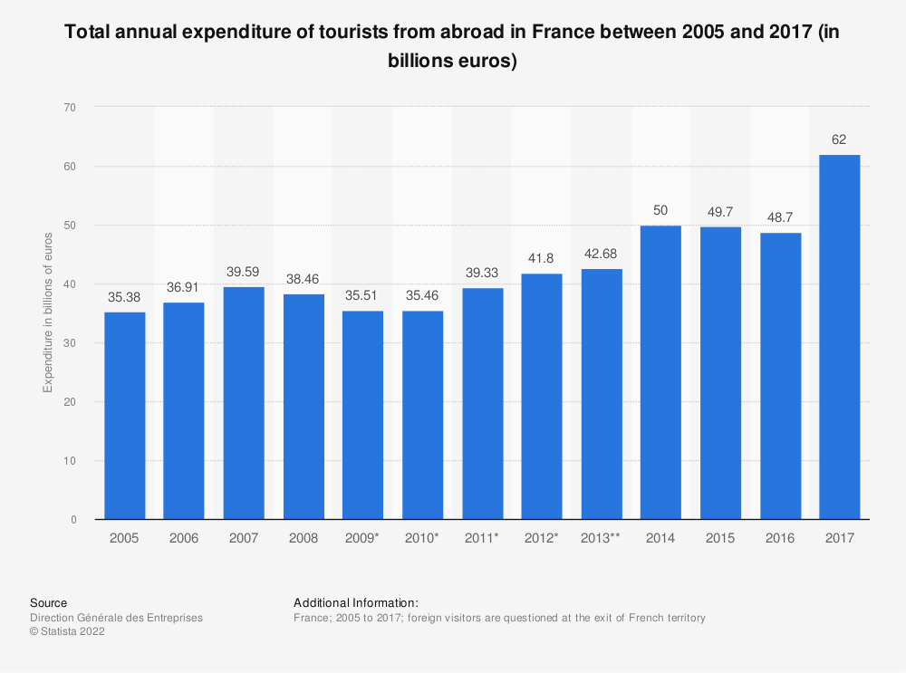 Statistic: Total annual expenditure of tourists from abroad in France between 2005 and 2016 (in billions euros) | Statista